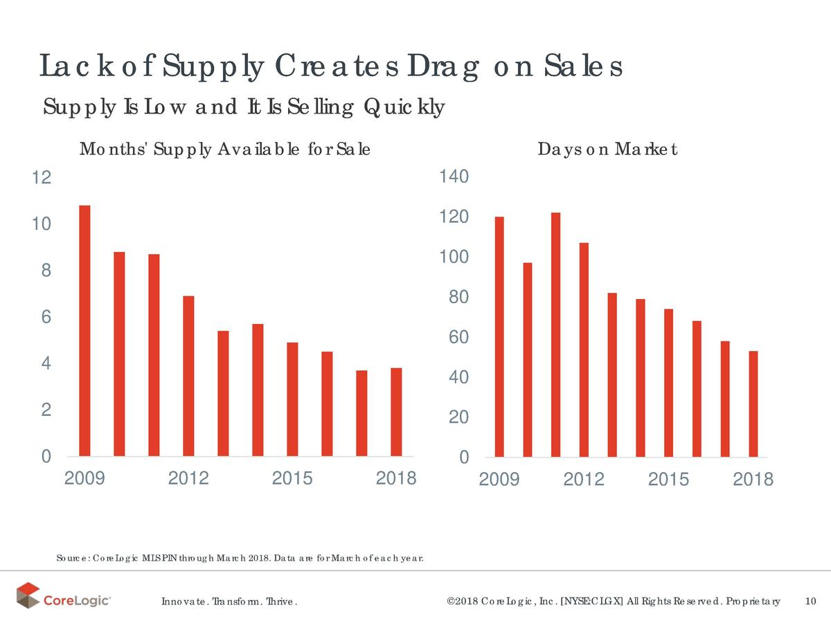 Lack of Supply Creates Drag on Sales Supply Is Low and It Is Selling Quickly Days on Market  Months  Supply Available for ...