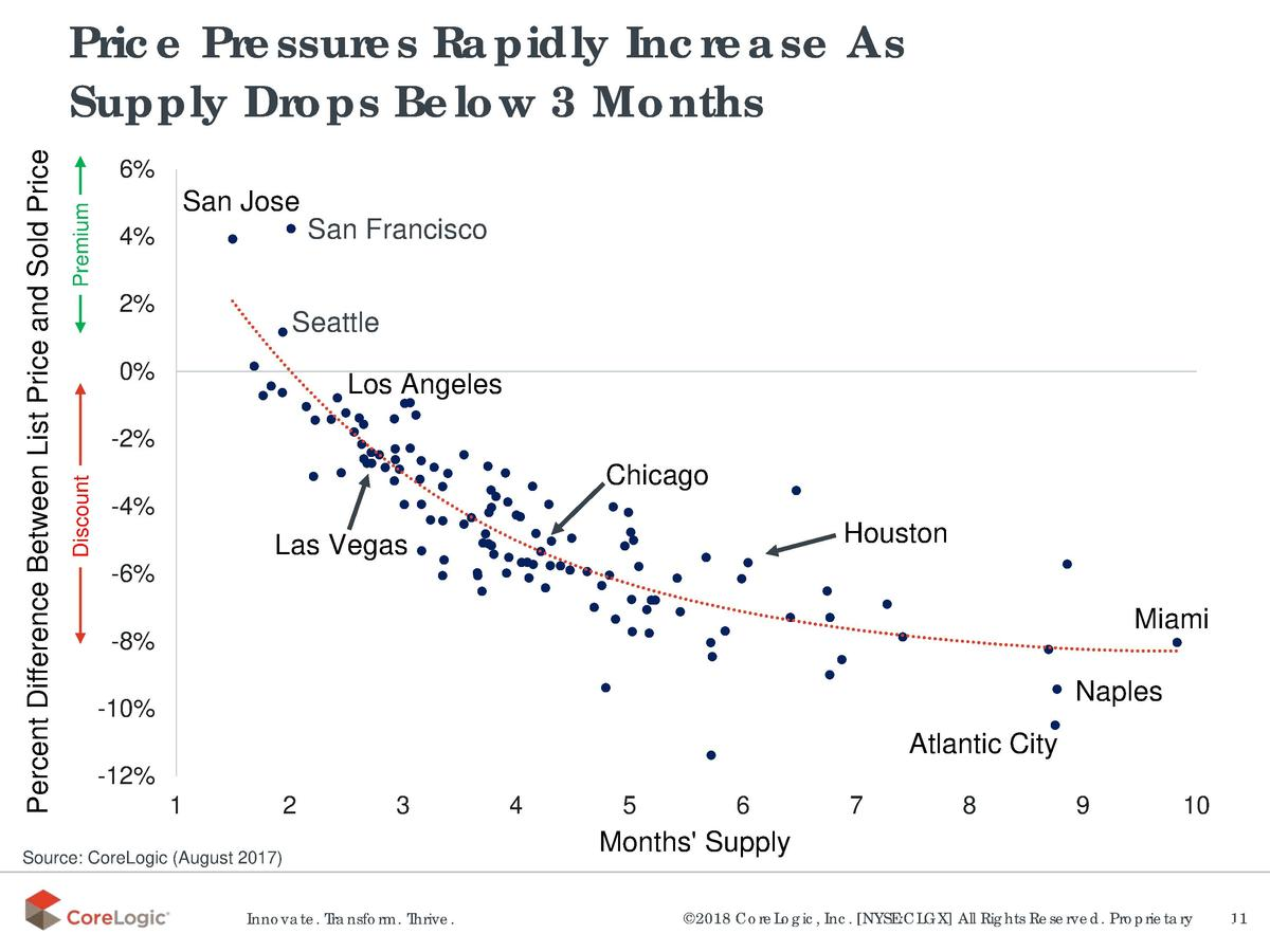 Premium  6   San Jose San Francisco  4  2   Seattle  0   Los Angeles  -2  Discount  Percent Difference Between List Price ...