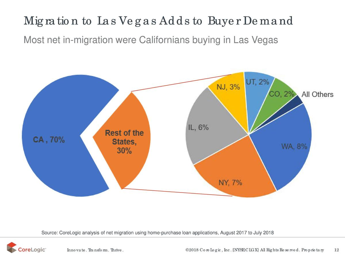 Migration to Las Vegas Adds to Buyer Demand Most net in-migration were Californians buying in Las Vegas  Source  CoreLogic...