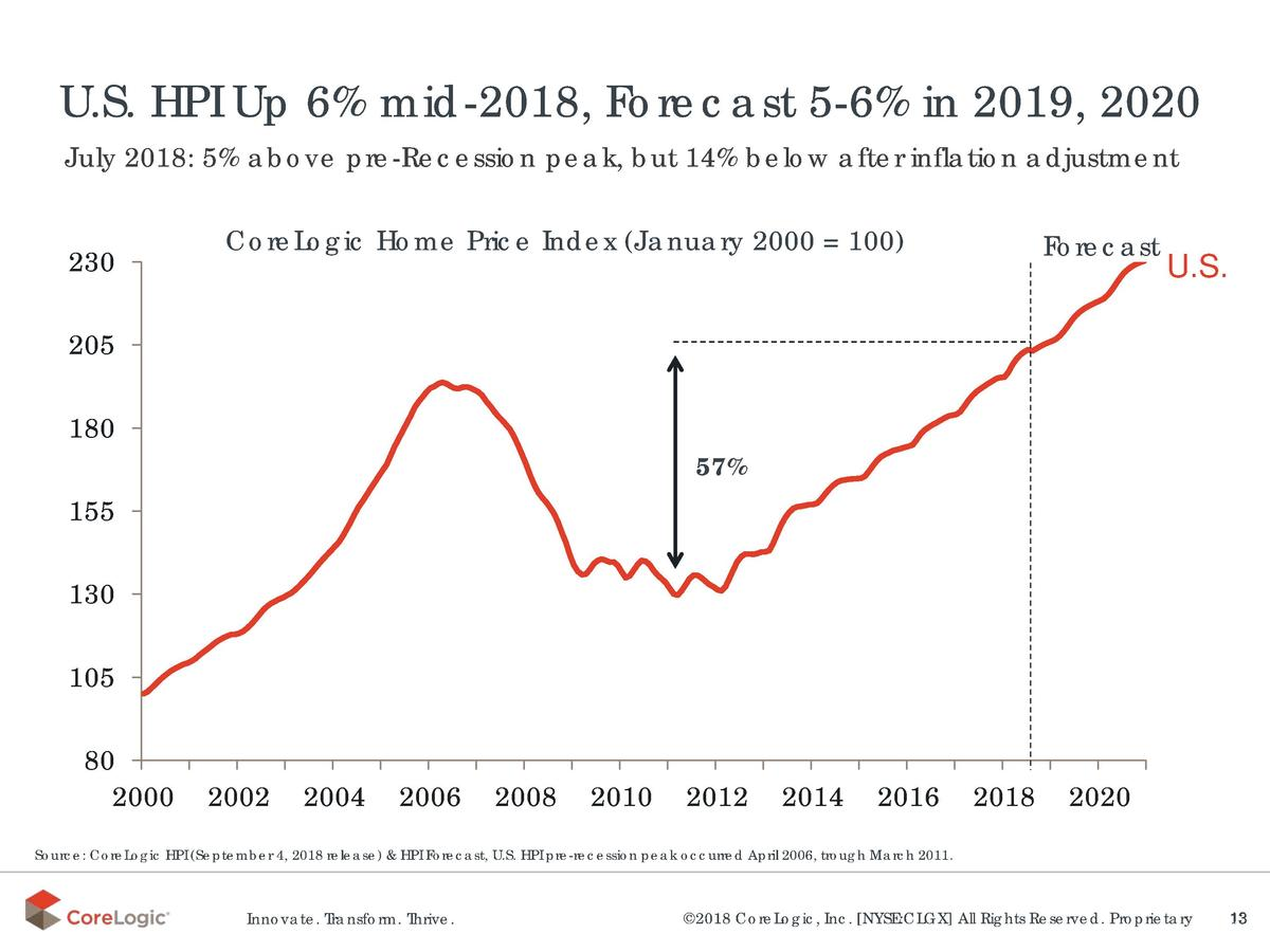 U.S. HPI Up 6  mid-2018, Forecast 5-6  in 2019, 2020 July 2018  5  above pre-Recession peak, but 14  below after inflation...