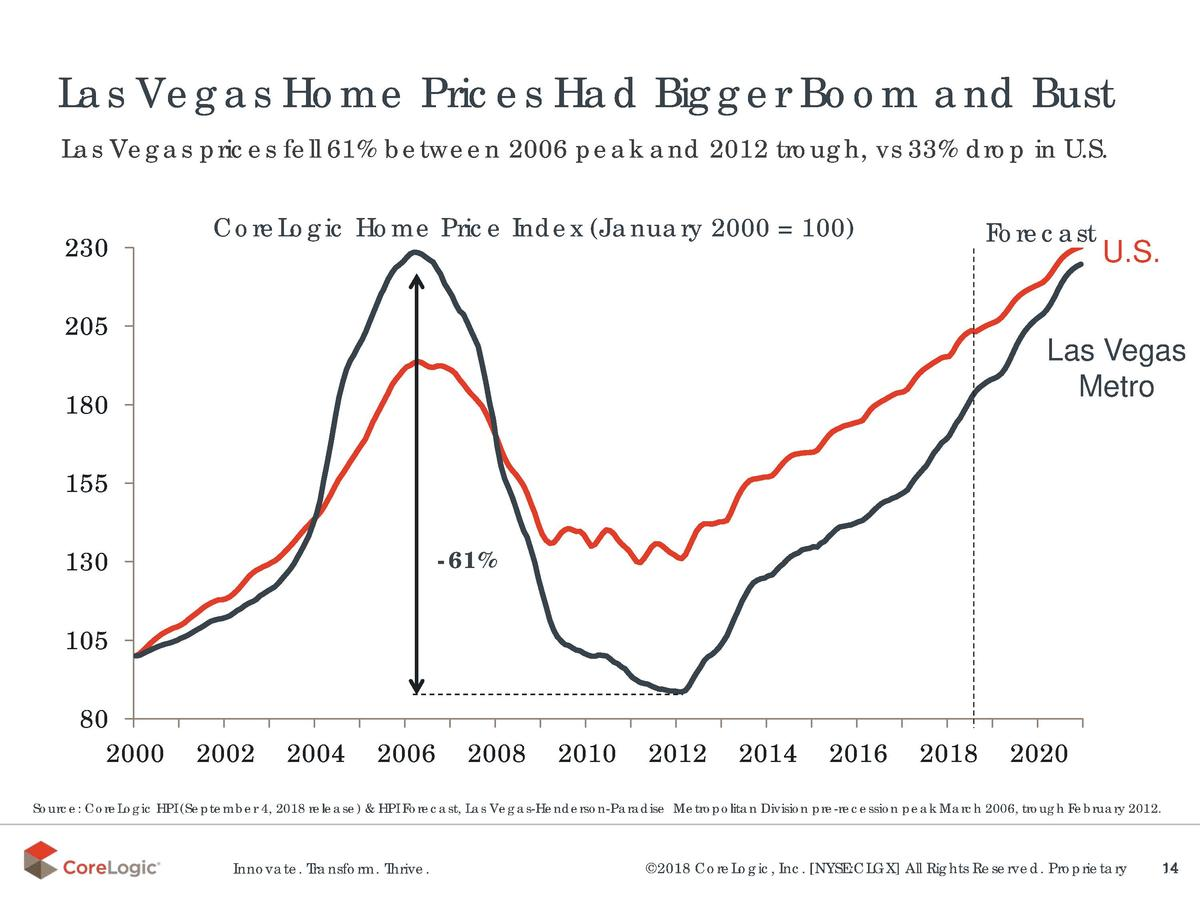 Las Vegas Home Prices Had Bigger Boom and Bust Las Vegas prices fell 61  between 2006 peak and 2012 trough, vs 33  drop in...