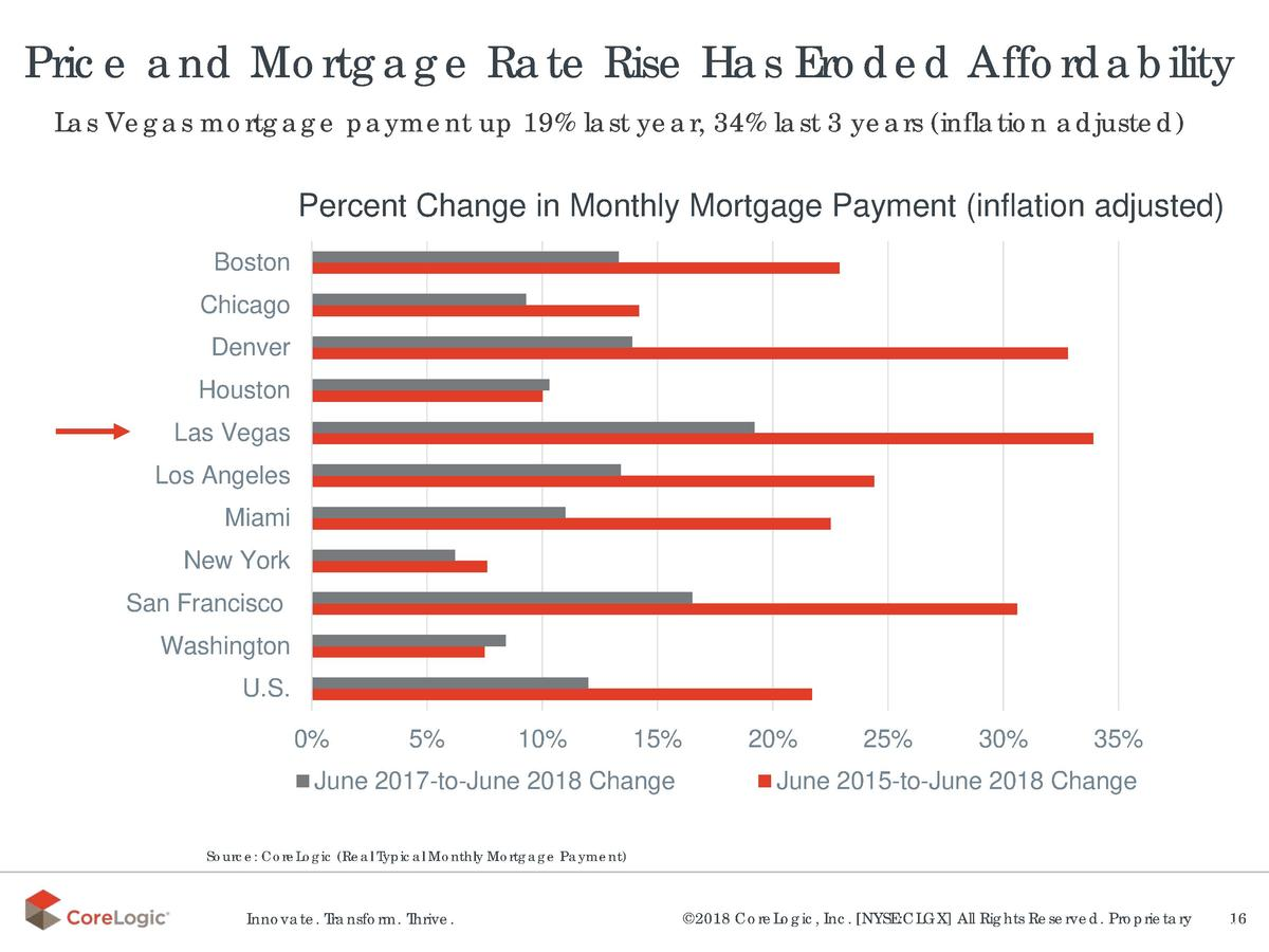 Price and Mortgage Rate Rise Has Eroded Affordability Las Vegas mortgage payment up 19  last year, 34  last 3 years  infla...