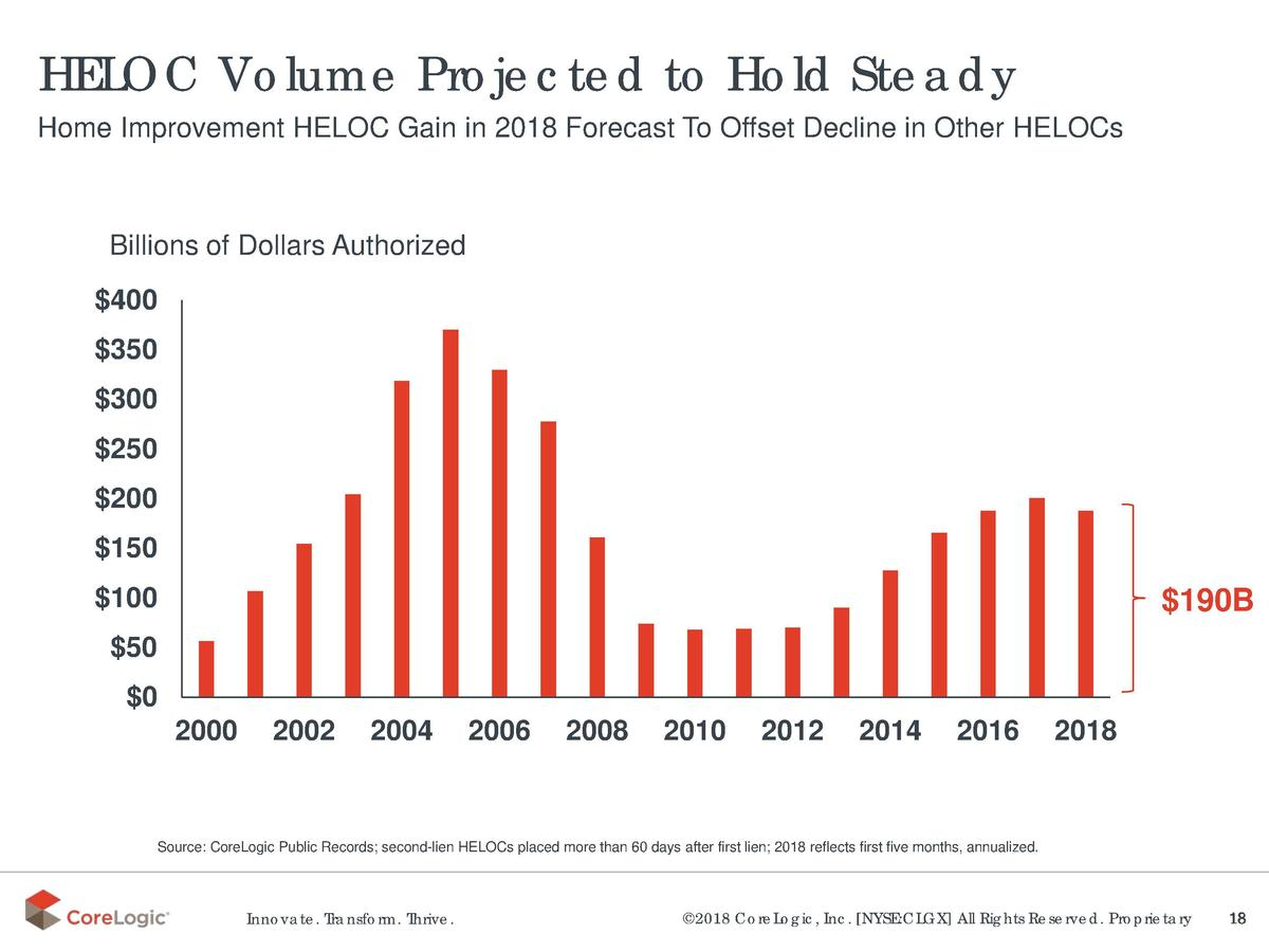 HELOC Volume Projected to Hold Steady Home Improvement HELOC Gain in 2018 Forecast To Offset Decline in Other HELOCs  Bill...