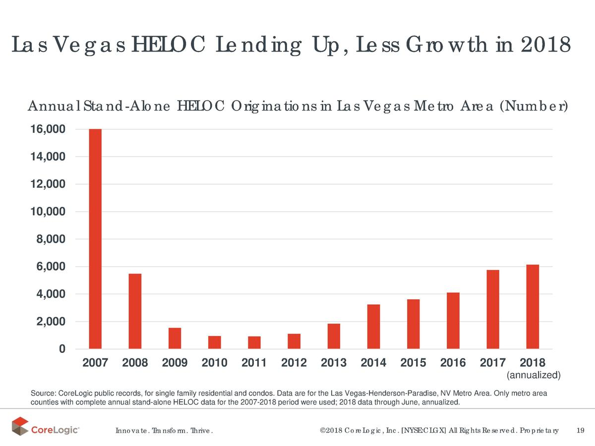 Las Vegas HELOC Lending Up, Less Growth in 2018 Annual Stand-Alone HELOC Originations in Las Vegas Metro Area  Number  16,...