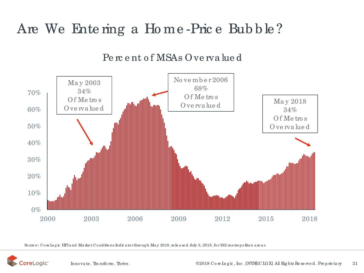 Are We Entering a Home-Price Bubble  Percent of MSAs Overvalued 70  60   November 2006 68  Of Metros Overvalued  May 2003 ...