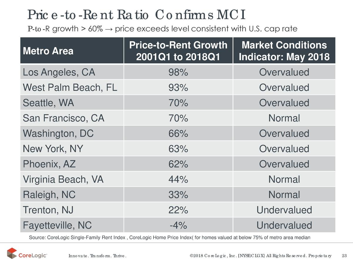 Price-to-Rent Ratio Confirms MCI  P-to-R growth   60      price exceeds level consistent with U.S. cap rate  Price-to-Rent...