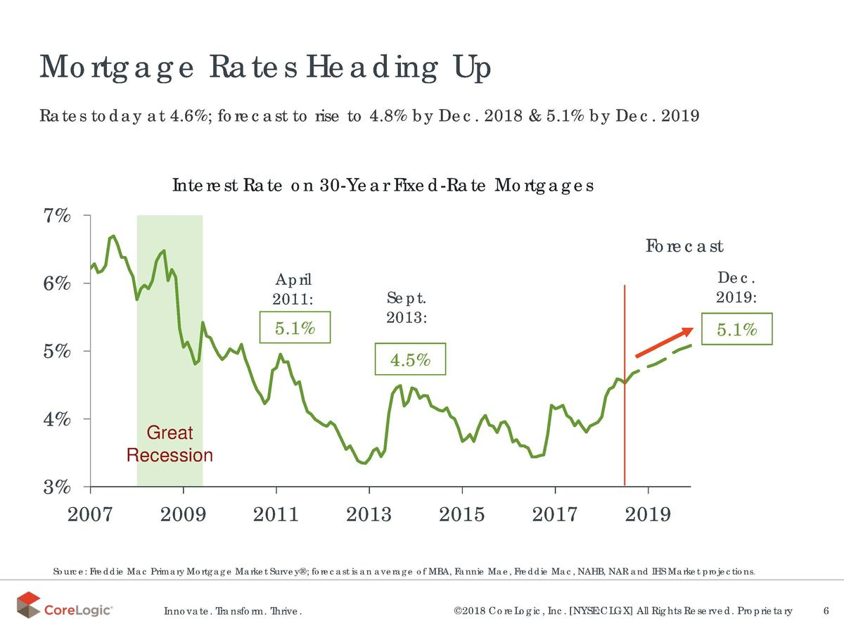Mortgage Rates Heading Up Rates today at 4.6   forecast to rise to 4.8  by Dec. 2018   5.1  by Dec. 2019  Interest Rate on...