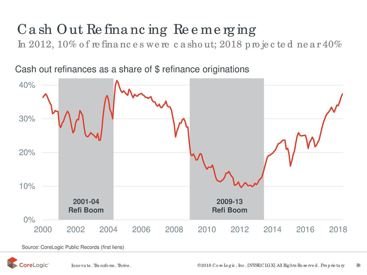 Cash Out Refinancing Reemerging  In 2012, 10  of refinances were cashout  2018 projected near 40   Cash out refinances as ...